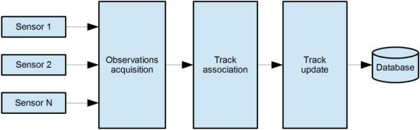 RADAR Systems-Integration